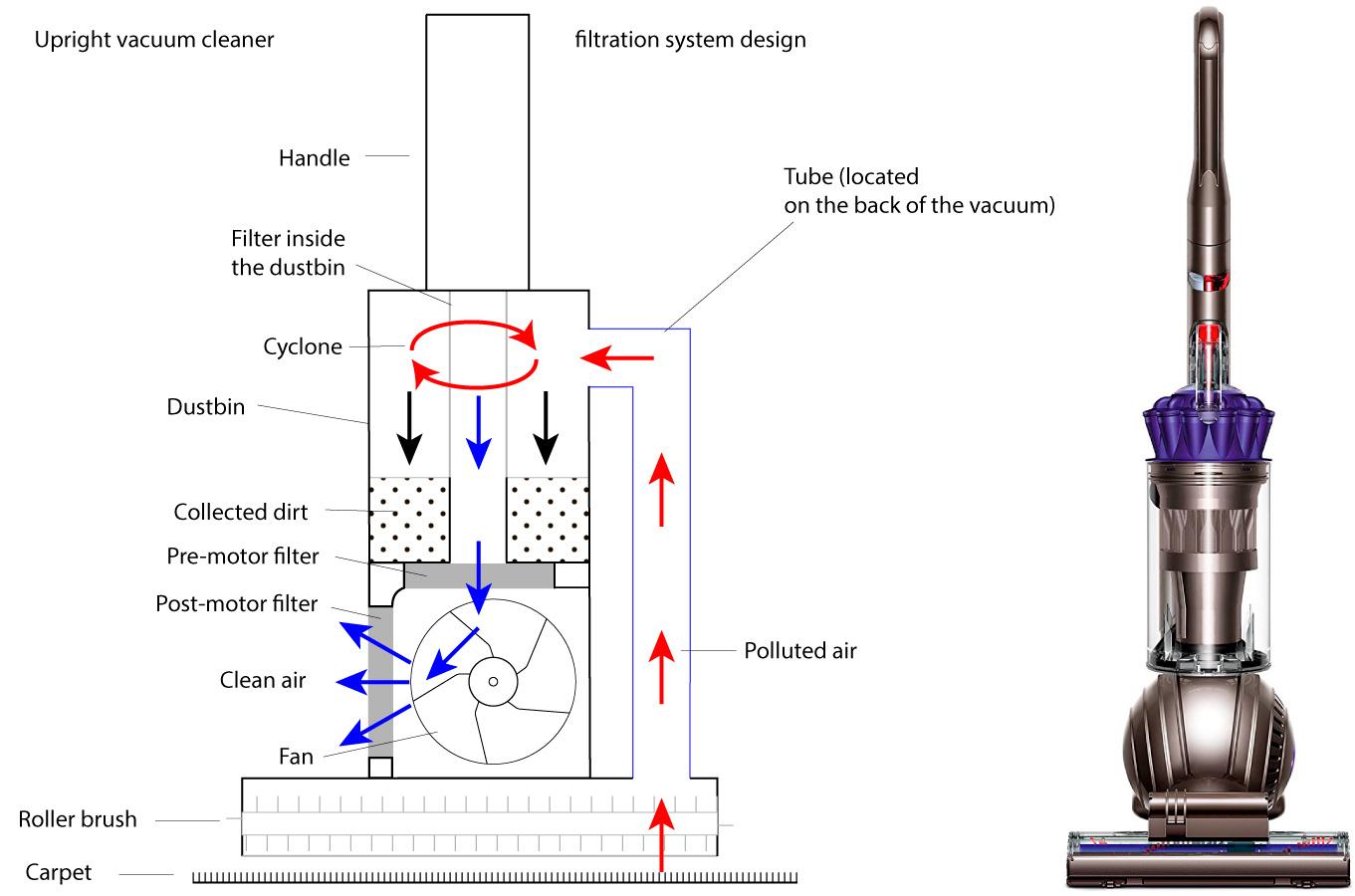 Upright vacuum cleaner filtration system design